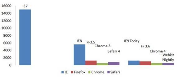 IE9 webkit performance